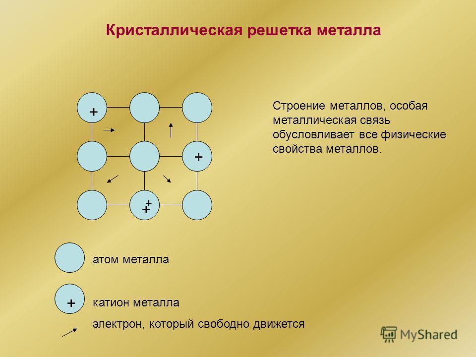 + + + + + Кристаллическая решетка металла Строение металлов, особая металлическая связь обусловливает все физические свойства металлов. атом металла катион металла электрон, который свободно движется
