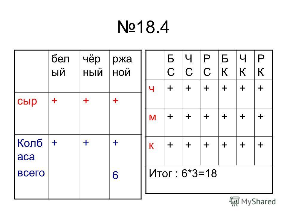 18.4 бел ый чёр ный ржа ной сыр+++ Колб аса всего +++6+6 БСБС ЧСЧС РСРС БКБК ЧКЧК РКРК ч++++++ м++++++ к++++++ Итог : 6*3=18
