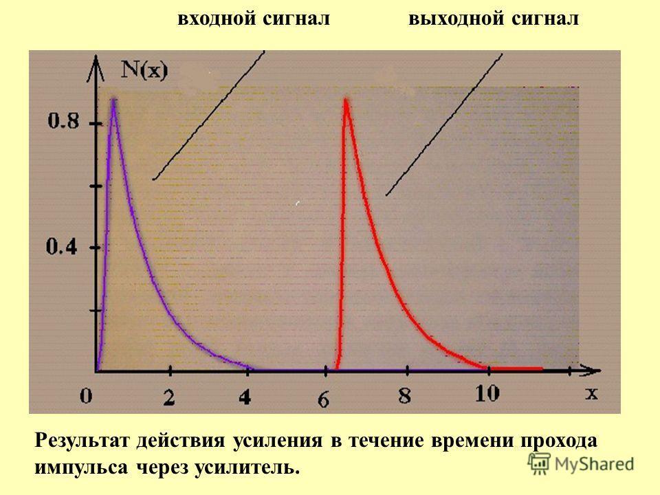 входной сигнал выходной сигнал Результат действия усиления в течение времени прохода импульса через усилитель.