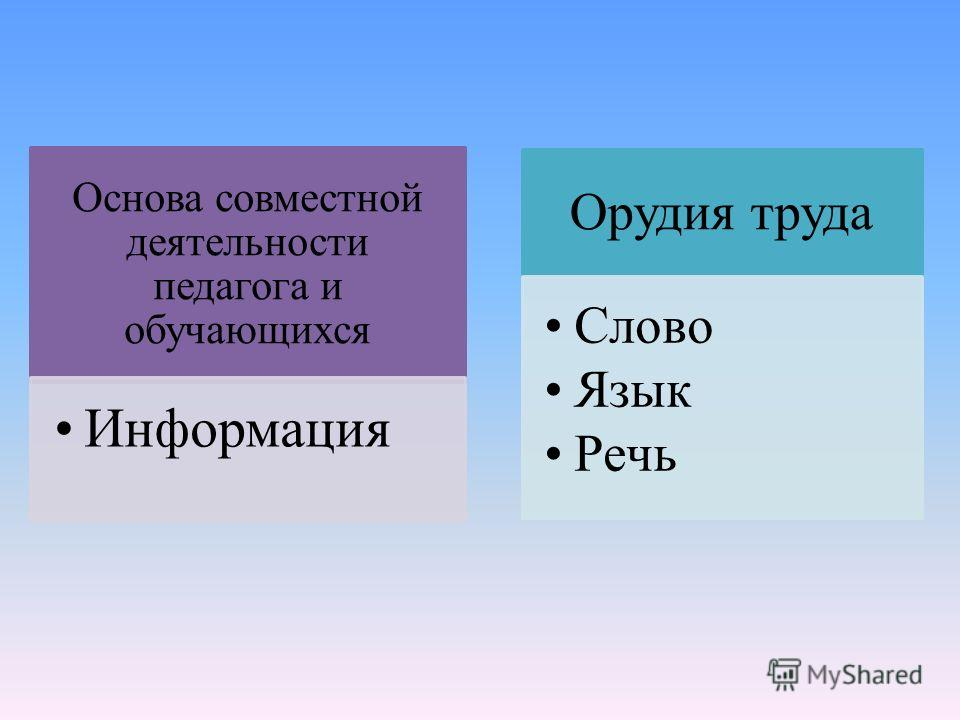 Основа совместной деятельности педагога и обучающихся Информация Орудия труда Слово Язык Речь