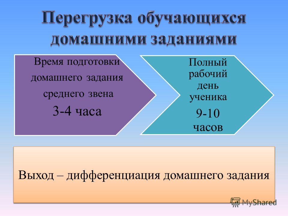 Время подготовки домашнего задания среднего звена 3-4 часа Полный рабочий день ученика 9-10 часов Причина перегрузки – низкий методический уровень занятий. Выход – дифференциация домашнего задания