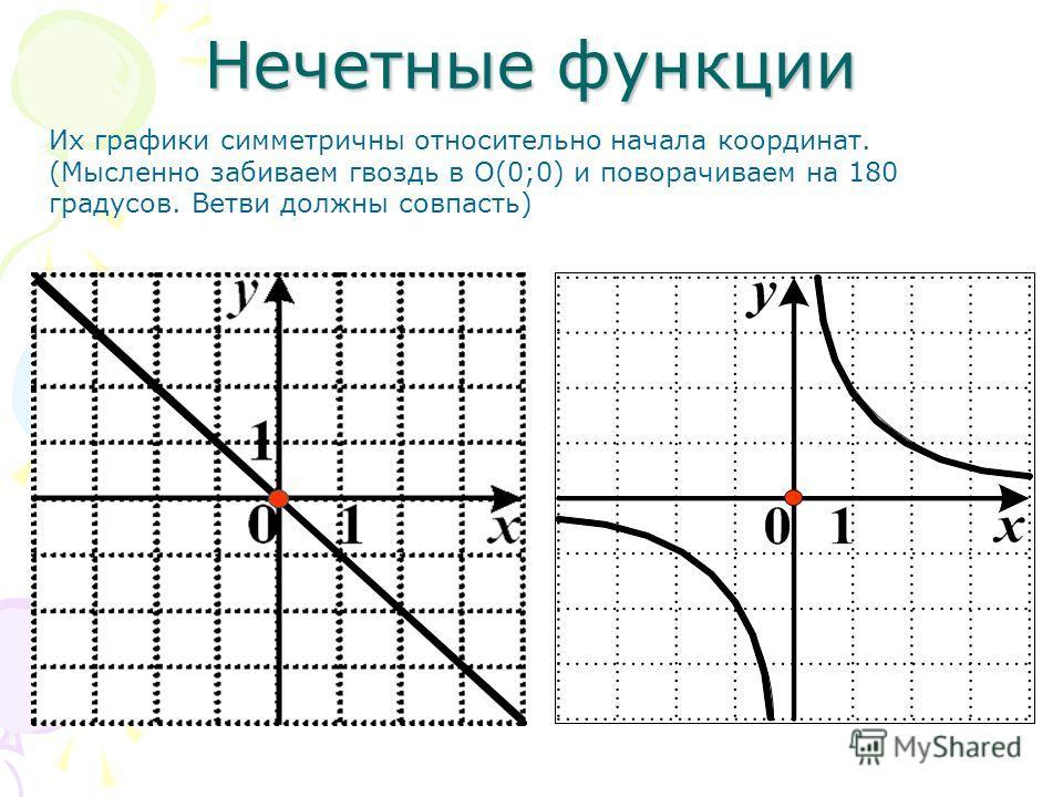 Нечетные функции Их графики симметричны относительно начала координат. (Мысленно забиваем гвоздь в O(0;0) и поворачиваем на 180 градусов. Ветви должны совпасть)
