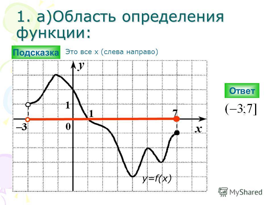 1. а)Область определения функции: Ответ y=f(x) Подсказка Это все х (слева направо)