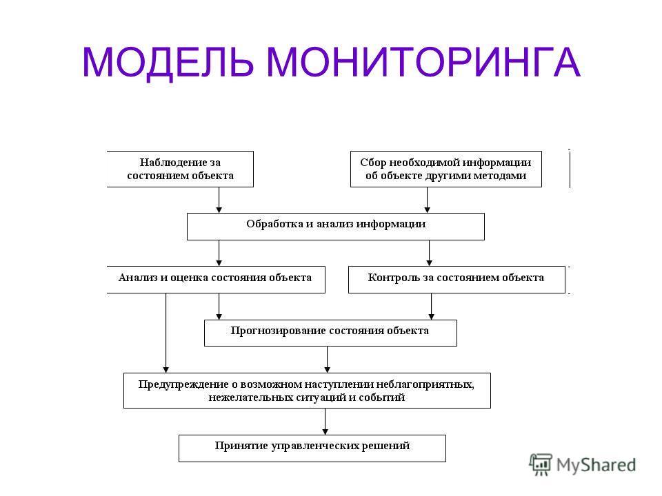 МОДЕЛЬ МОНИТОРИНГА