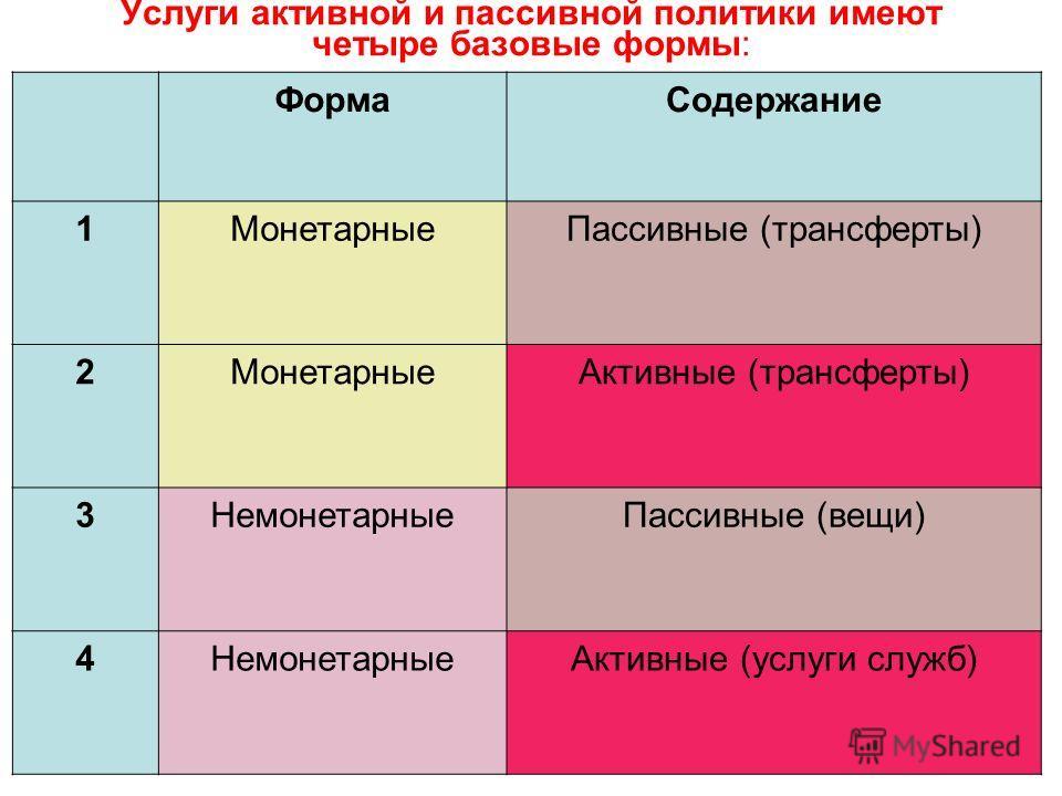 Услуги активной и пассивной политики имеют четыре базовые формы: ФормаСодержание 1МонетарныеПассивные (трансферты) 2МонетарныеАктивные (трансферты) 3НемонетарныеПассивные (вещи) 4НемонетарныеАктивные (услуги служб)