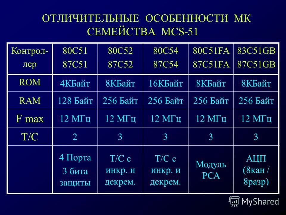 ОТЛИЧИТЕЛЬНЫЕ ОСОБЕННОСТИ МК СЕМЕЙСТВА MCS-51 Контрол- лер 80С51 87С51 80С52 87С52 80С54 87С54 80C51FA 87C51FA 83С51GB 87C51GB ROM 4КБайт8КБайт16КБайт8КБайт RAM128 Байт256 Байт F max 12 МГц Т/C 23333 4 Порта 3 бита защиты Т/С с инкр. и декрем. Модуль