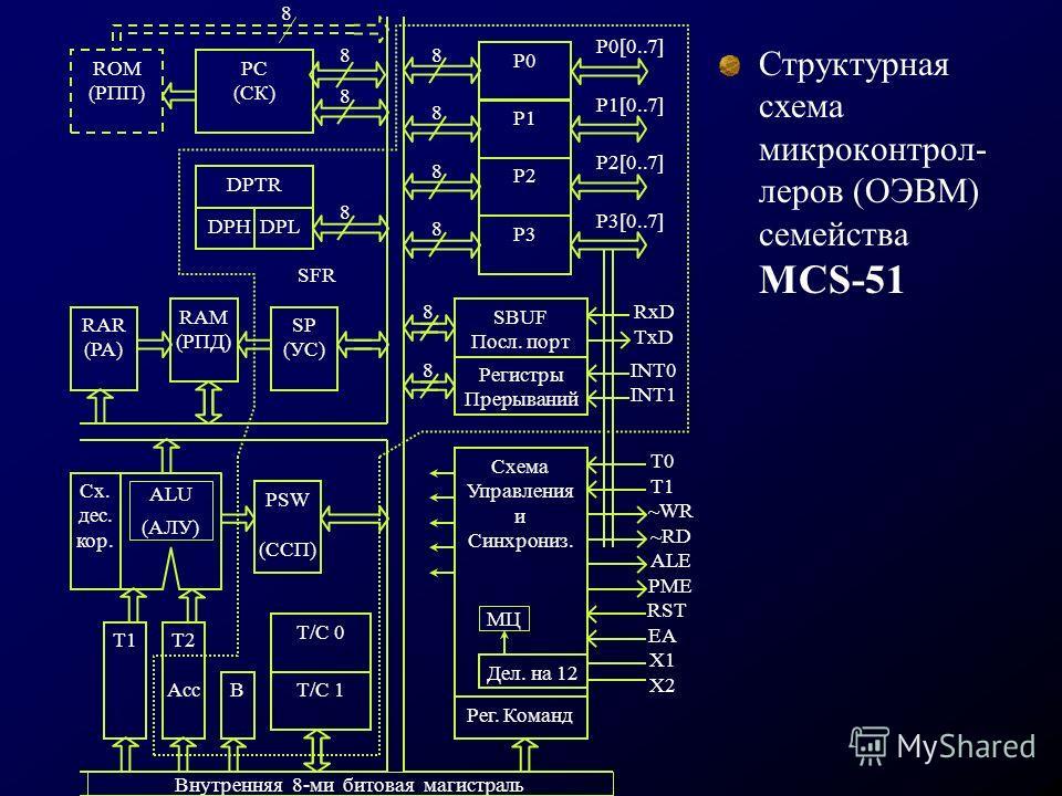 Структурная схема микроконтрол- леров (ОЭВМ) семейства MCS-51