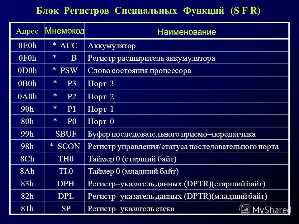 Адрес Мнемокод Наименование 0E0h* ACCАккумулятор 0F0h* BРегистр расширитель аккумулятора 0D0h* PSWСлово состояния процессора 0B0h* P3Порт 3 0A0h* P2Порт 2 90h* P1Порт 1 80h* P0Порт 0 99h SBUFБуфер последовательного приемо–передатчика 98h* SCONРегистр
