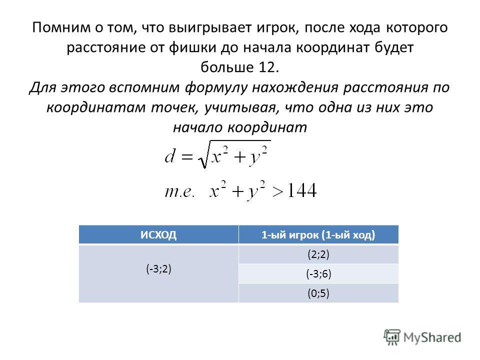 ИСХОД1-ый игрок (1-ый ход) (-3;2) (2;2) (-3;6) (0;5) Помним о том, что выигрывает игрок, после хода которого расстояние от фишки до начала координат будет больше 12. Для этого вспомним формулу нахождения расстояния по координатам точек, учитывая, что
