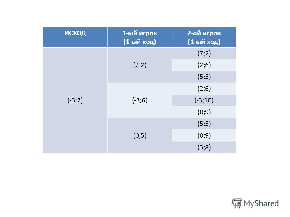 ИСХОД1-ый игрок (1-ый ход) 2-ой игрок (1-ый ход) (-3;2) (2;2) (7;2) (2;6) (5;5) (-3;6) (2;6) (-3;10) (0;9) (0;5) (5;5) (0;9) (3;8)