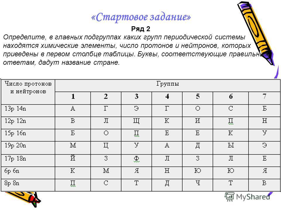 «Стартовое задание» Ряд 2 Определите, в главных подгруппах каких групп периодической системы находятся химические элементы, число протонов и нейтронов, которых приведены в первом столбце таблицы. Буквы, соответствующие правильным ответам, дадут назва