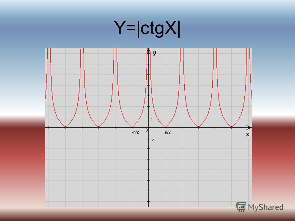 Y=|ctgX|