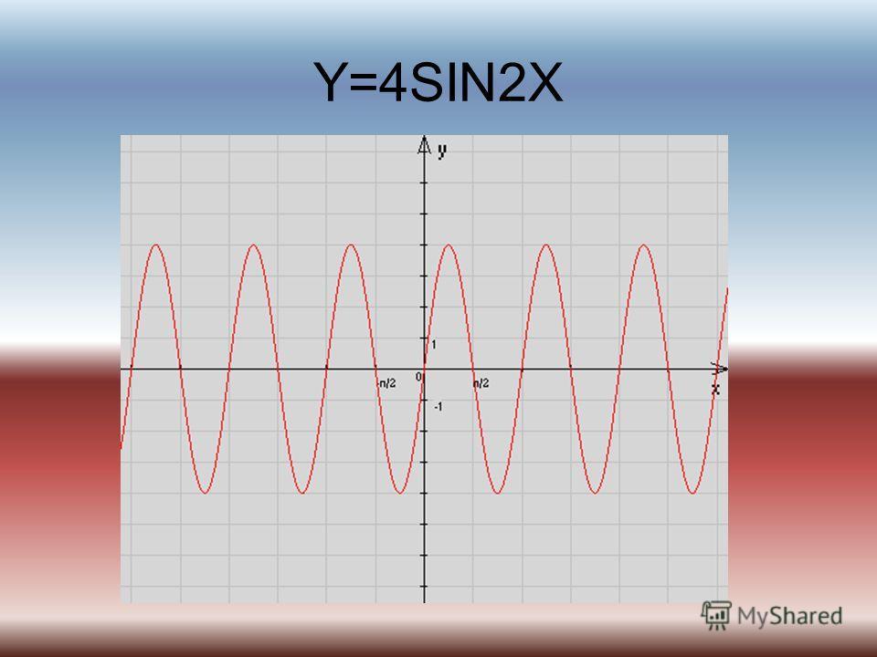 Y=4SIN2X