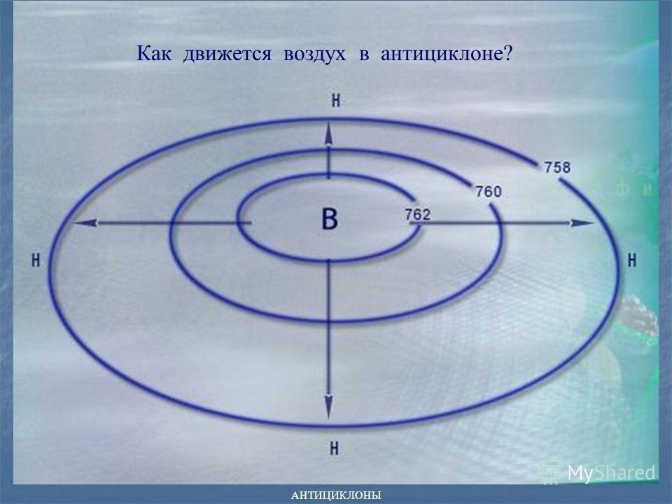 АНТИЦИКЛОНЫ Как движется воздух в антициклоне?