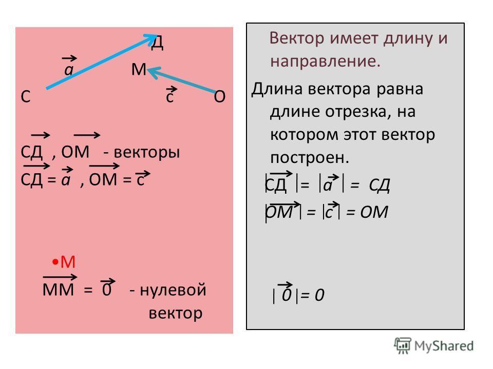 Д a М С c О СД, ОМ - векторы СД = a, ОМ = c М ММ = 0 - нулевой вектор Вектор имеет длину и направление. Длина вектора равна длине отрезка, на котором этот вектор построен. СД = a = CД ОМ = с = ОМ 0 = 0