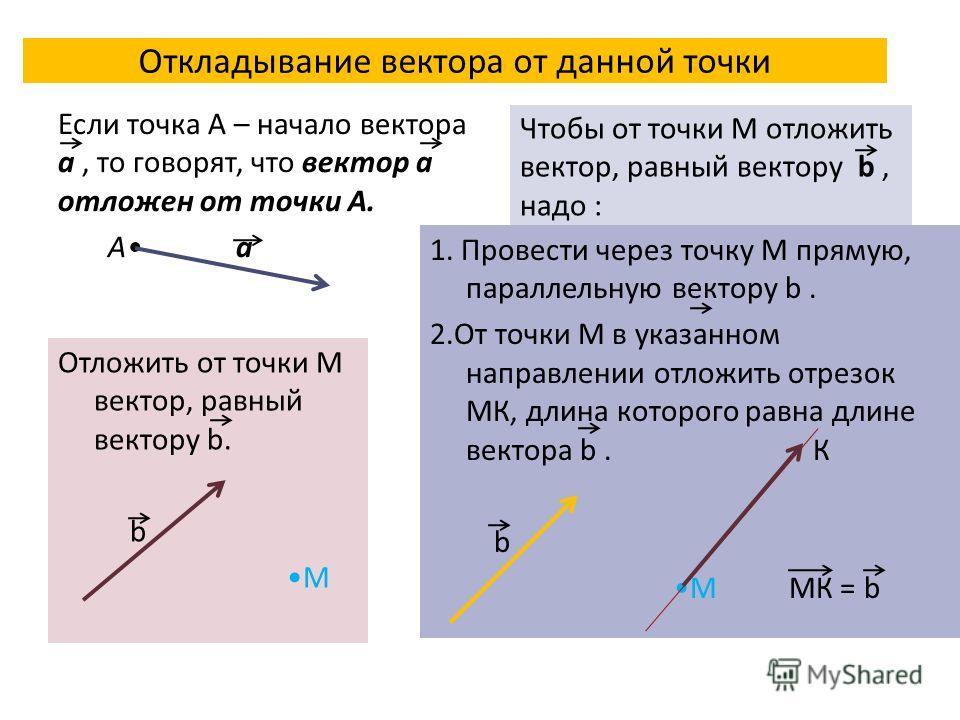 Откладывание вектора от данной точки Если точка А – начало вектора a, то говорят, что вектор a отложен от точки А. А a Отложить от точки М вектор, равный вектору b. b M Чтобы от точки М отложить вектор, равный вектору b, надо : 1. Провести через точк