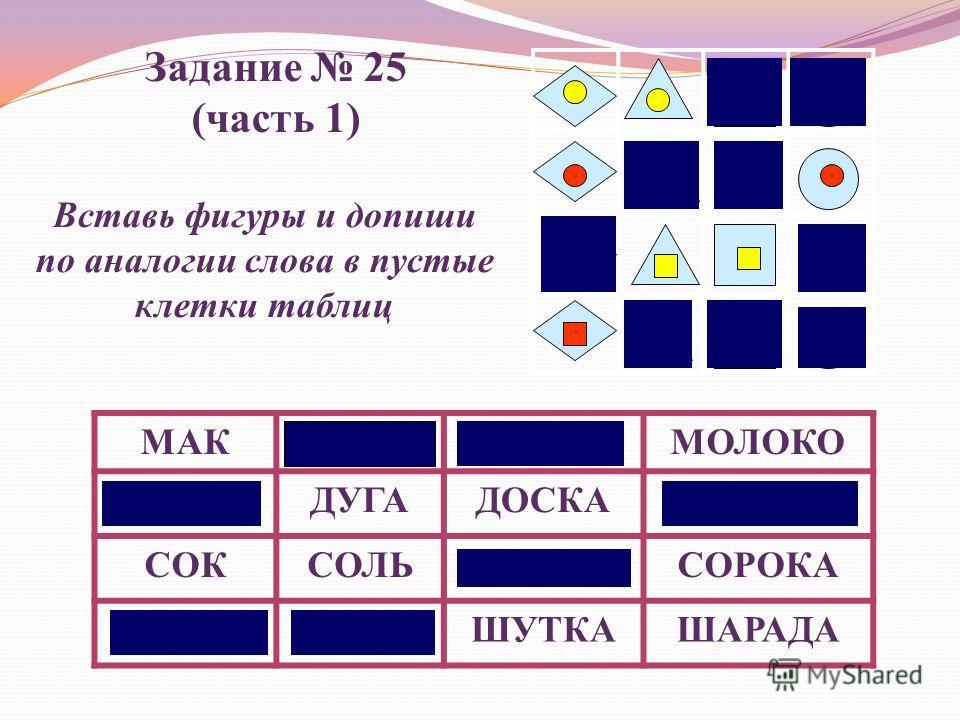 МАКМАМАМИШКАМОЛОКО ДОМДУГАДОСКАДОРОГА СОКСОЛЬСОСНАСОРОКА ШАРШУБАШУТКАШАРАДА Задание 25 (часть 1) Вставь фигуры и допиши по аналогии слова в пустые клетки таблиц