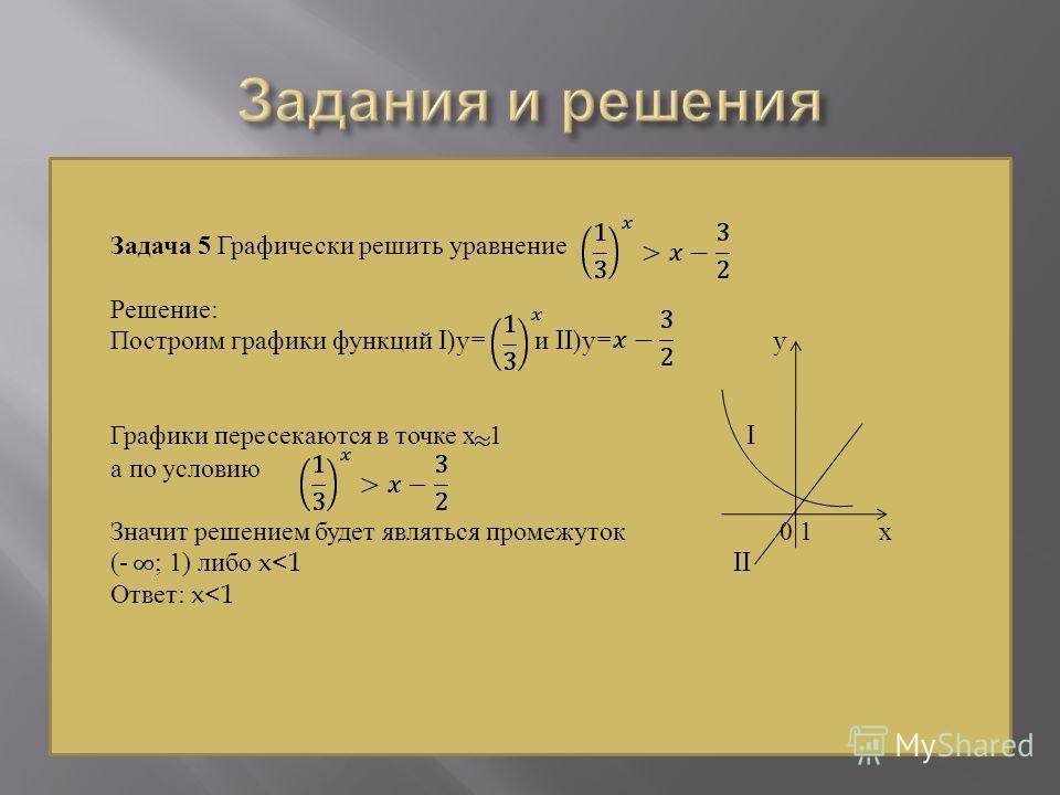 Задача 5 Графически решить уравнение Решение: Построим графики функций I)y= и II)y= y Графики пересекаются в точке х 1 I а по условию Значит решением будет являться промежуток 0 1 х (- ; 1) либо x