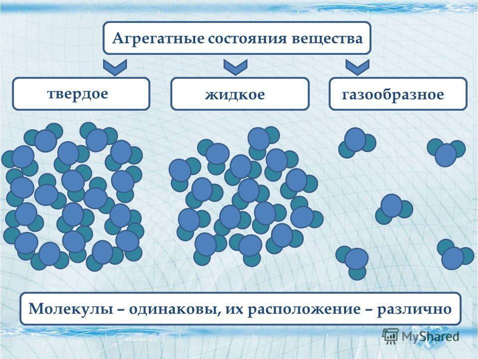 Агрегатные состояния вещества твердое жидкоегазообразное Молекулы – одинаковы, их расположение – различно