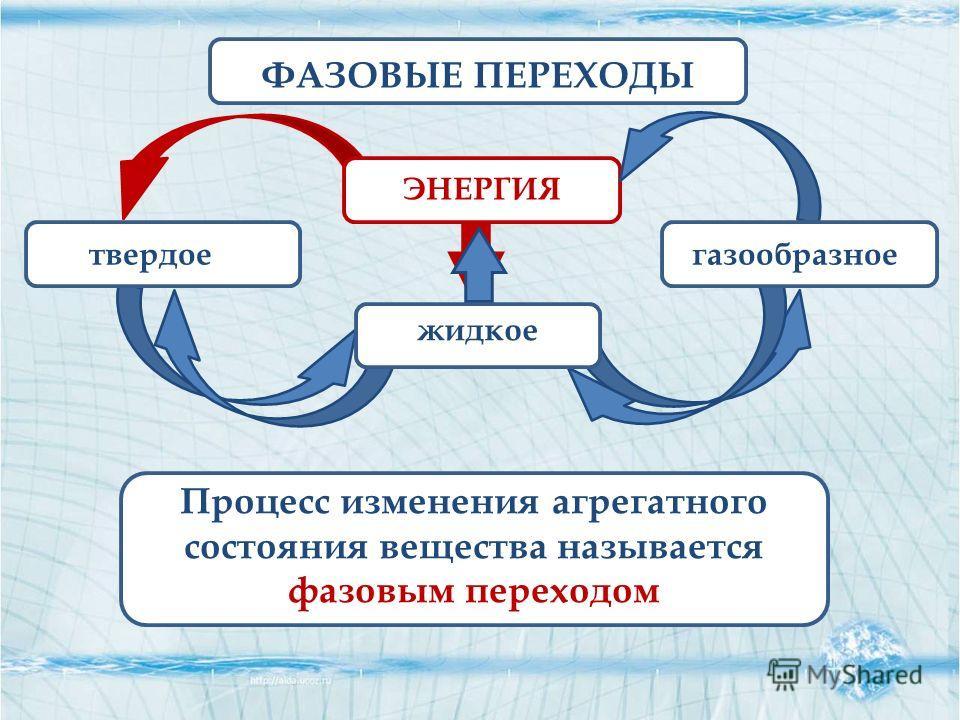 ЭНЕРГИЯ твердое жидкое газообразное ФАЗОВЫЕ ПЕРЕХОДЫ Процесс изменения агрегатного состояния вещества называется фазовым переходом
