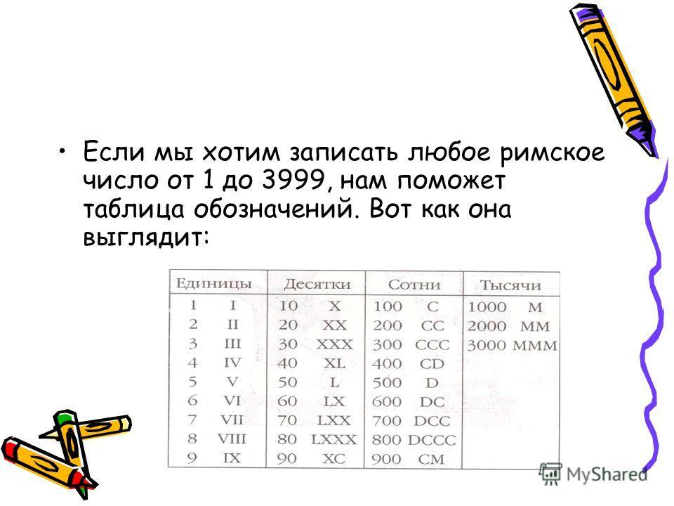 Если мы хотим записать любое римское число от 1 до 3999, нам поможет таблица обозначений. Вот как она выглядит: