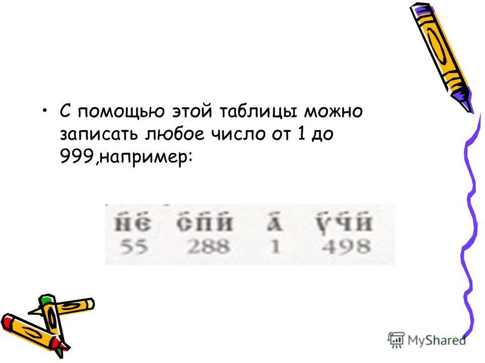 С помощью этой таблицы можно записать любое число от 1 до 999,например: