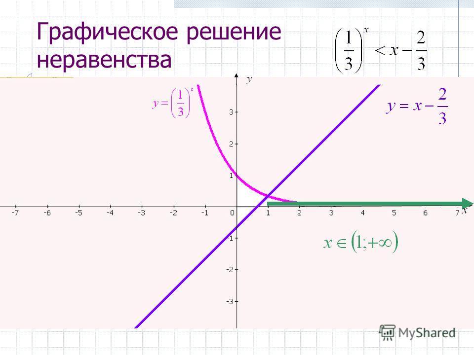 Решите графически уравнение