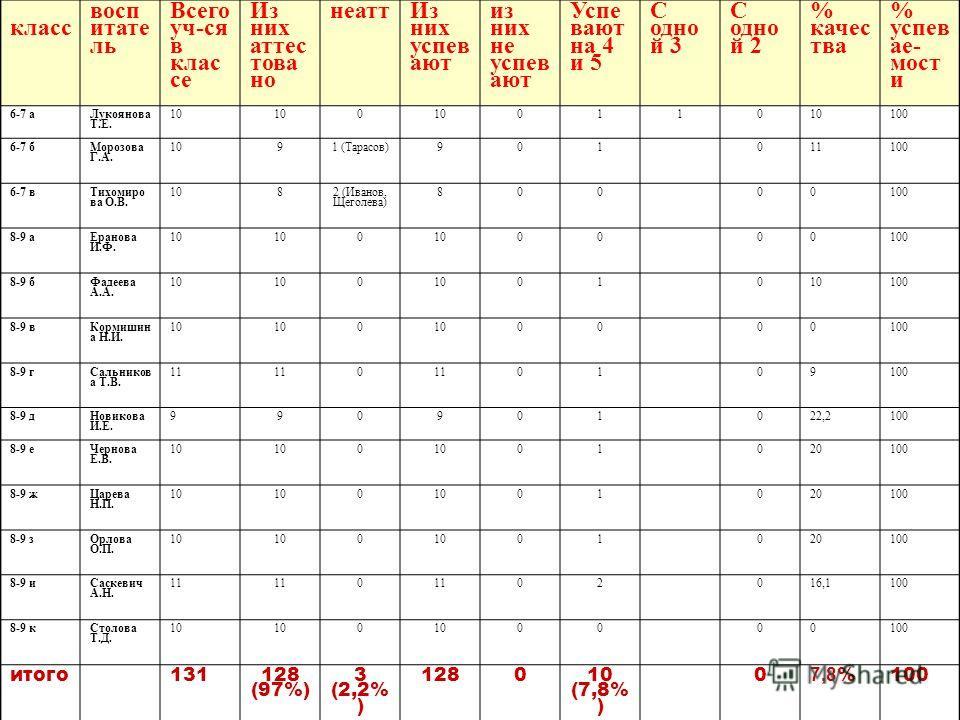 Результаты успеваемости за первое полугодие 2012-2013 уч. года класс восп итате ль Всего уч-ся в клас се Из них аттес това но неатт Из них успев ают из них не успев ают Успе вают на 4 и 5 С одно й 3 С одно й 2 % качес тва % успев ае- мост и 6-7 а Лук