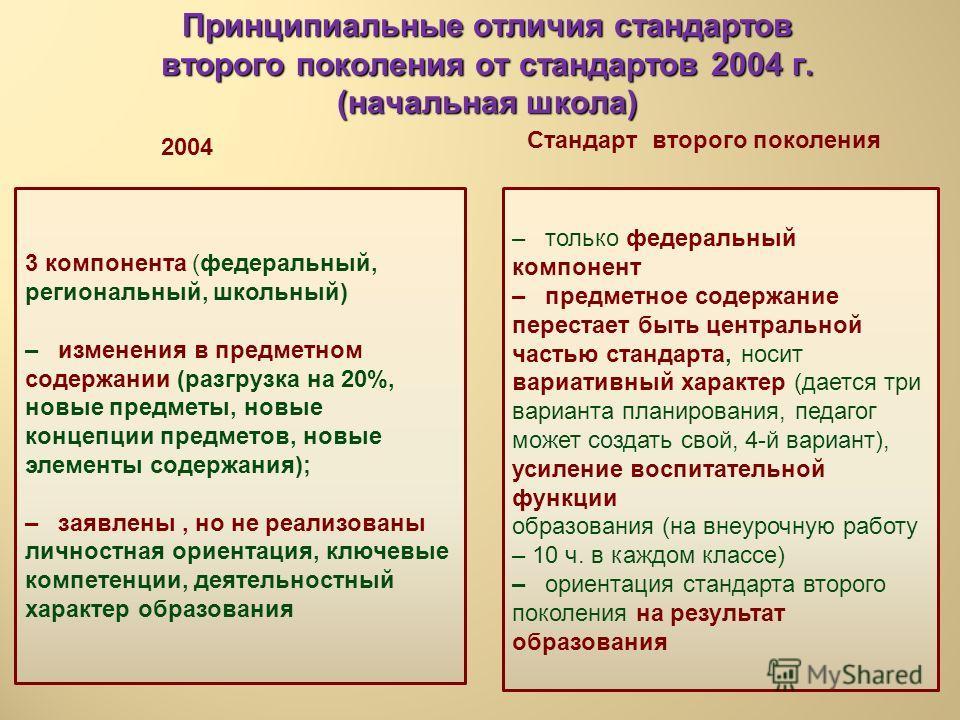 Принципиальные отличия стандартов второго поколения от стандартов 2004 г. (начальная школа) 2004 Стандарт второго поколения – 3 компонента (федеральный, региональный, школьный) – изменения в предметном содержании (разгрузка на 20%, новые предметы, но