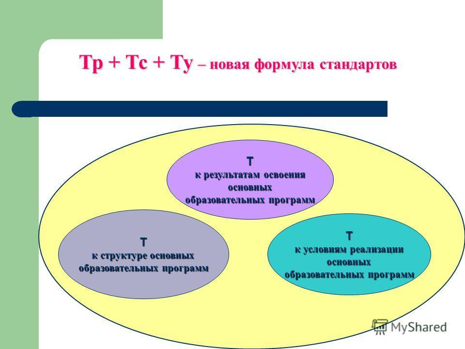 Т к структуре основных к структуре основных образовательных программ Т к результатам освоения основных образовательных программ Т к условиям реализации основных образовательных программ Тр + Тс + Ту – новая формула стандартов