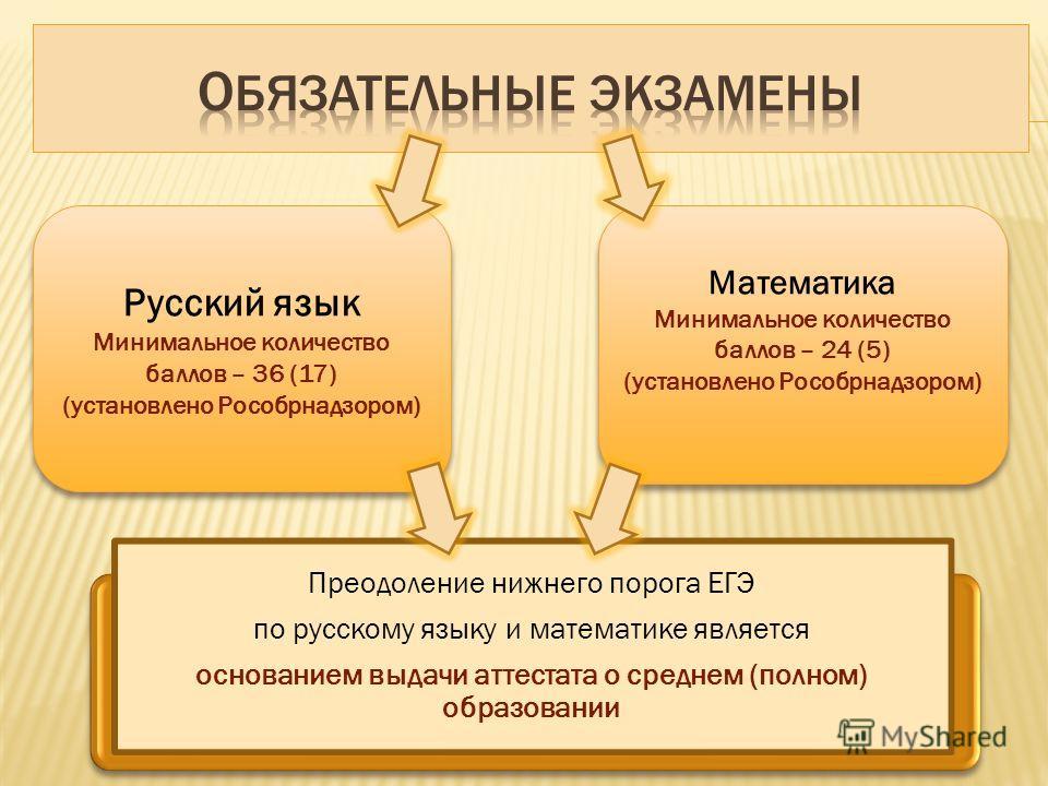 Русский язык Минимальное количество баллов – 36 (17) (установлено Рособрнадзором) Русский язык Минимальное количество баллов – 36 (17) (установлено Рособрнадзором) Математика Минимальное количество баллов – 24 (5) (установлено Рособрнадзором) Математ