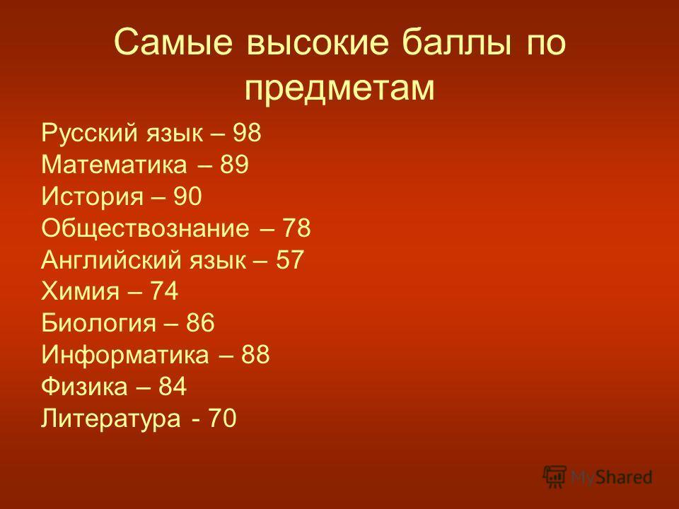 Самые высокие баллы по предметам Русский язык – 98 Математика – 89 История – 90 Обществознание – 78 Английский язык – 57 Химия – 74 Биология – 86 Информатика – 88 Физика – 84 Литература - 70