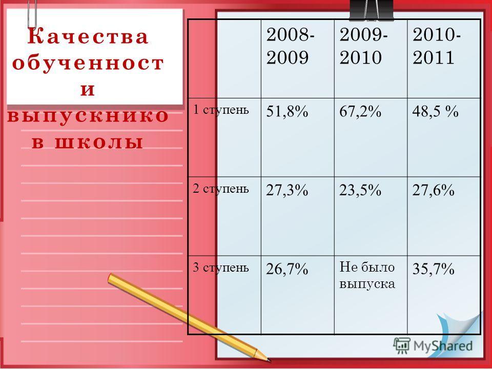 Качества обученност и выпускнико в школы 2008- 2009 2009- 2010 2010- 2011 1 ступень 51,8%67,2%48,5 % 2 ступень 27,3%23,5%27,6% 3 ступень 26,7% Не было выпуска 35,7%