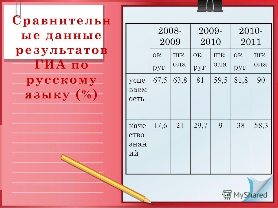 Сравнительн ые данные результатов ГИА по русскому языку (%) 2008- 2009 2009- 2010 2010- 2011 ок руг шк ола ок руг шк ола ок руг шк ола успе ваем ость 67,563,88159,581,890 каче ство знан ий 17,62129,793858,3