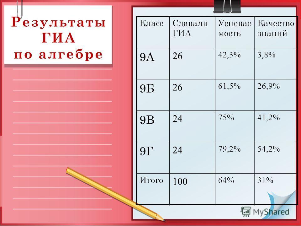Результаты ГИА по алгебре КлассСдавали ГИА Успевае мость Качество знаний 9А 26 42,3%3,8% 9Б 26 61,5%26,9% 9В 24 75%41,2% 9Г 24 79,2%54,2% Итого 100 64%31%