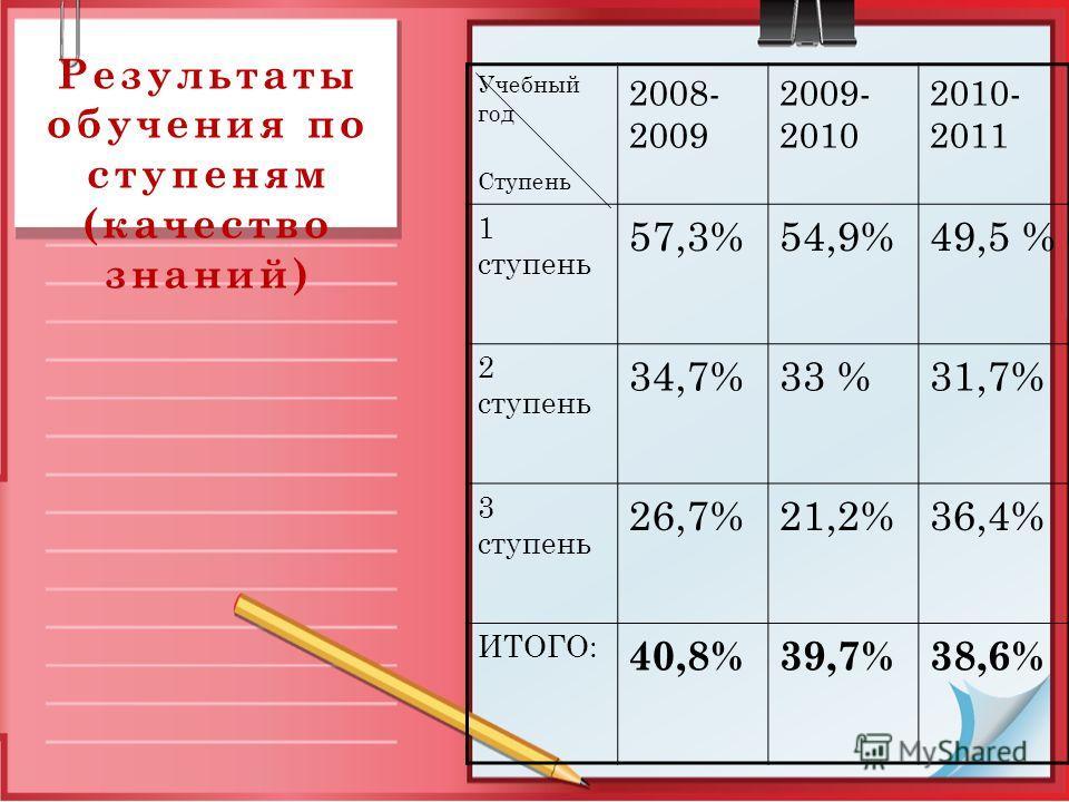 Результаты обучения по ступеням (качество знаний) Учебный год Ступень 2008- 2009 2009- 2010 2010- 2011 1 ступень 57,3%54,9%49,5 % 2 ступень 34,7%33 %31,7% 3 ступень 26,7%21,2%36,4% ИТОГО: 40,8%39,7%38,6%
