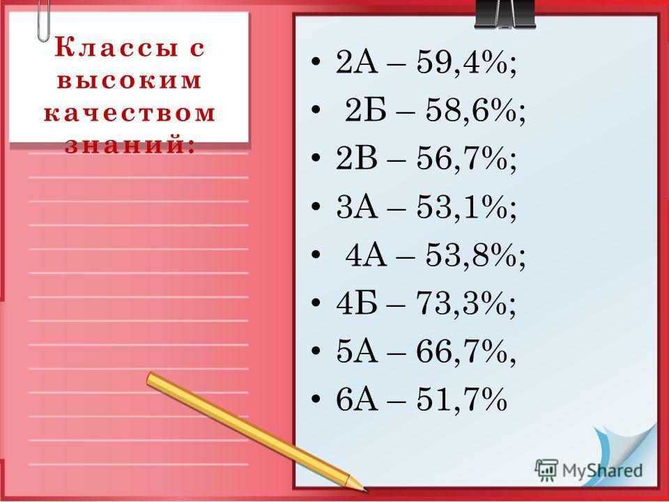 Классы с высоким качеством знаний: 2А – 59,4%; 2Б – 58,6%; 2В – 56,7%; 3А – 53,1%; 4А – 53,8%; 4Б – 73,3%; 5А – 66,7%, 6А – 51,7%