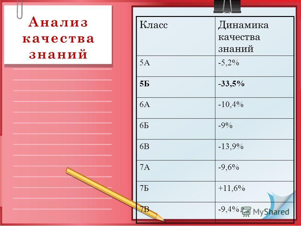Анализ качества знаний КлассДинамика качества знаний 5А-5,2% 5Б-33,5% 6А-10,4% 6Б-9% 6В-13,9% 7А-9,6% 7Б+11,6% 7В-9,4%