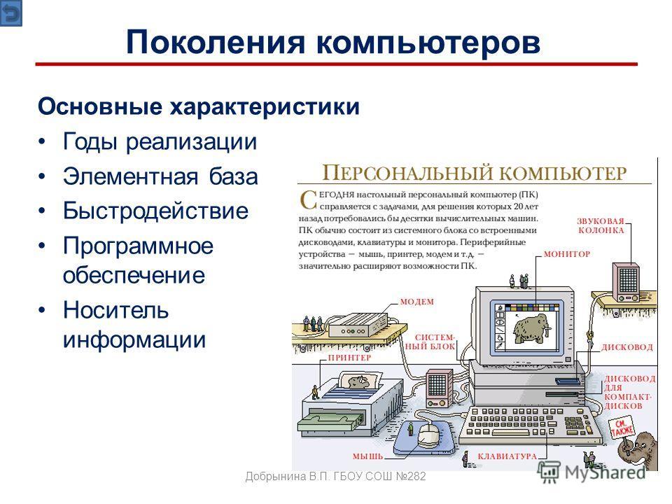 Основные характеристики Годы реализации Элементная база Быстродействие Программное обеспечение Носитель информации Поколения компьютеров Добрынина В.П. ГБОУ СОШ 282