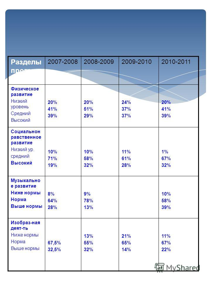 Разделы програм мы 2007-20082008-20092009-20102010-2011 Физическое развитие Низкий уровень Средний Высокий 20% 41% 39% 20% 51% 29% 24% 37% 20% 41% 39% Социальнон равственное развитие Низкий ур. средний Высокий 10% 71% 19% 10% 58% 32% 11% 61% 28% 1% 6