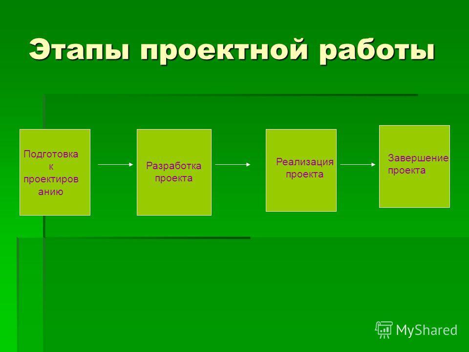 Этапы проектной работы Подготовка к проектиров анию Разработка проекта Реализация проекта Завершение проекта