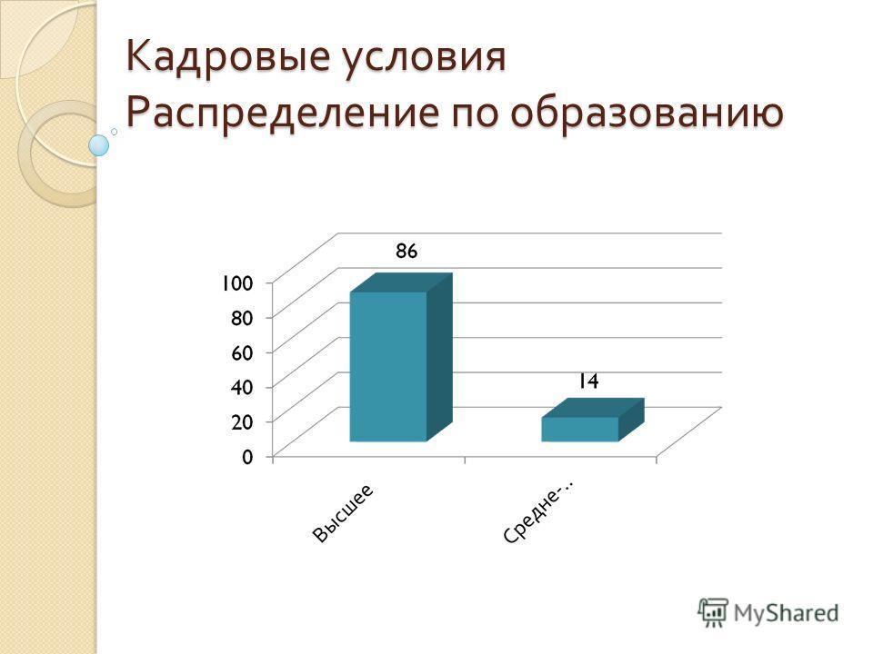 Кадровые условия Распределение по образованию