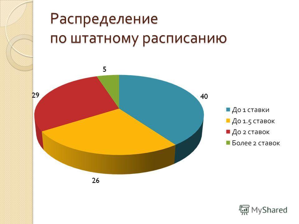 Распределение по штатному расписанию