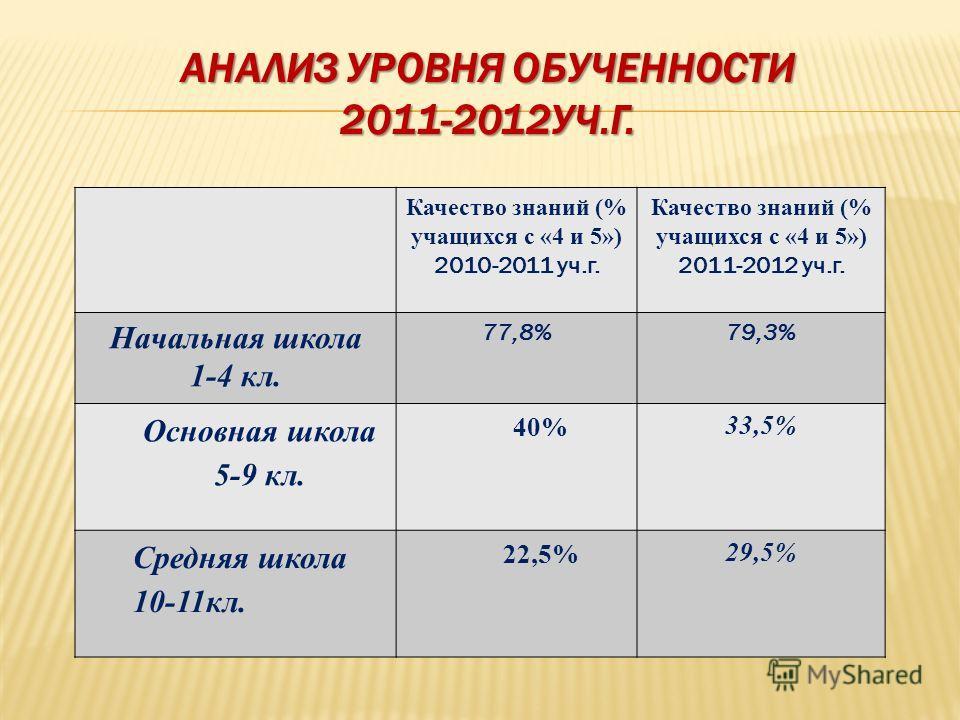 АНАЛИЗ УРОВНЯ ОБУЧЕННОСТИ 2011-2012УЧ.Г. Качество знаний (% учащихся с «4 и 5») 2010-2011 уч.г. Качество знаний (% учащихся с «4 и 5») 2011-2012 уч.г. Начальная школа 1-4 кл. 77,8%79,3% Основная школа 5-9 кл. 40% 33,5% Средняя школа 10-11кл. 22,5% 29