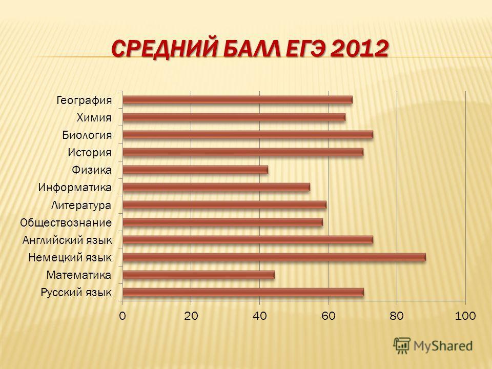 СРЕДНИЙ БАЛЛ ЕГЭ 2012