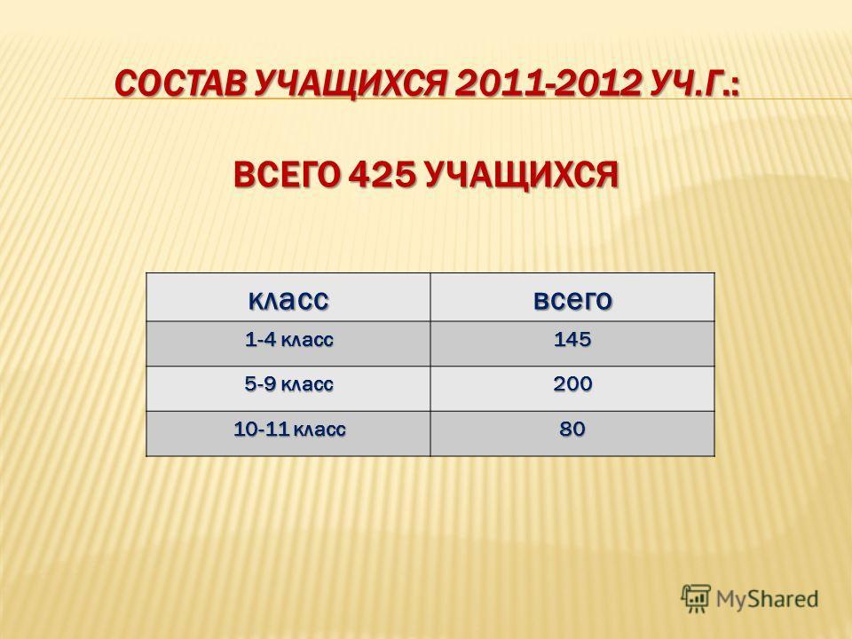 СОСТАВ УЧАЩИХСЯ 2011-2012 УЧ.Г.: ВСЕГО 425 УЧАЩИХСЯ классвсего 1-4 класс 145 5-9 класс 200 10-11 класс 80