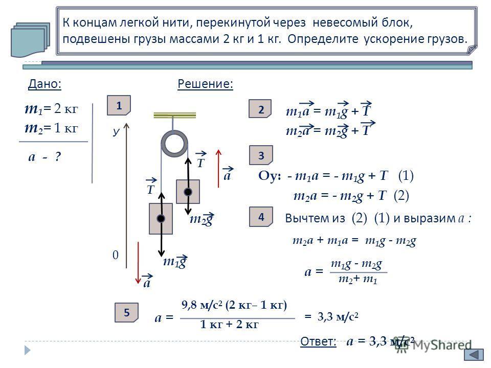 К концам легкой нити, перекинутой через невесомый блок, подвешены грузы массами 2 кг и 1 кг. Определите ускорение грузов. T Дано : m 1 = 2 кг m 2 = 1 кг а - ? У 0 m2g m2g m1g m1g T а а Решение : 1 m 1 a = m 1 g + Т m 2 a = m 2 g + Т 2 Оy: - m 1 a = -