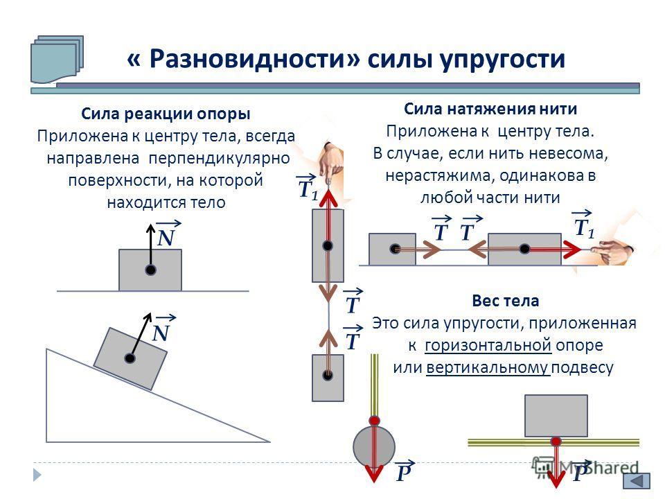 « Разновидности » силы упругости N Т N Т Т1 Т1 Т Т Т1 Т1 Сила натяжения нити Приложена к центру тела. В случае, если нить невесома, нерастяжима, одинакова в любой части нити Вес тела Это сила упругости, приложенная к горизонтальной опоре или вертикал