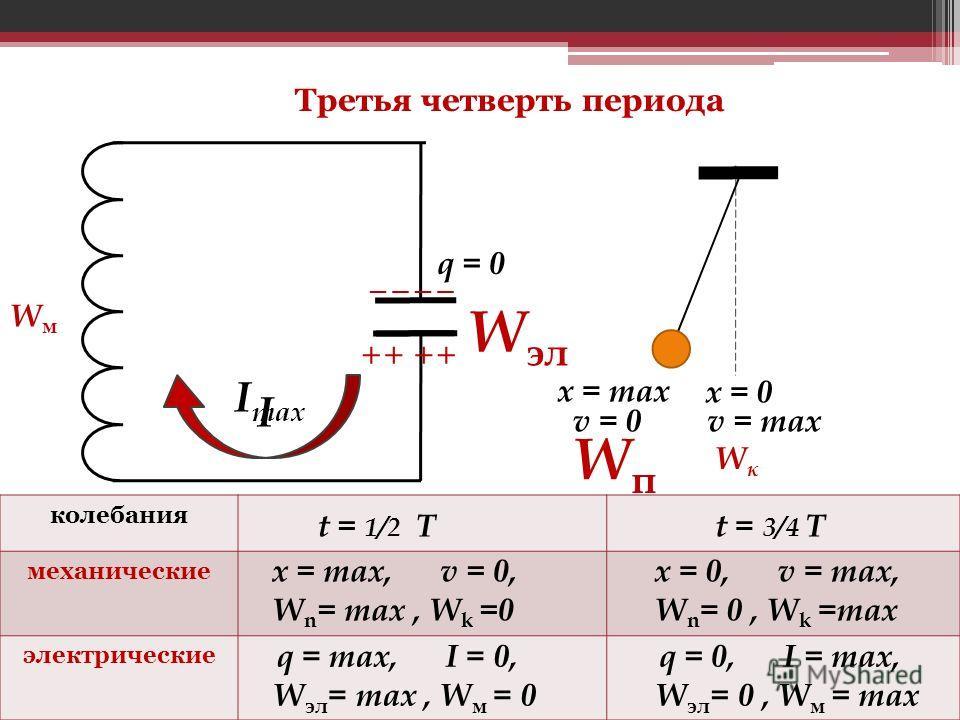 колебания механические электрические t = 1/2 Т x = max, v = 0, W n = max, W k =0 q = max, I = 0, W эл = max, W м = 0 Третья четверть периода I I max W эл q = 0 WмWм ++++ ____ x = max x = 0 WпWп WкWк v = max v = 0 t = 3/4 Т x = 0, v = max, W n = 0, W