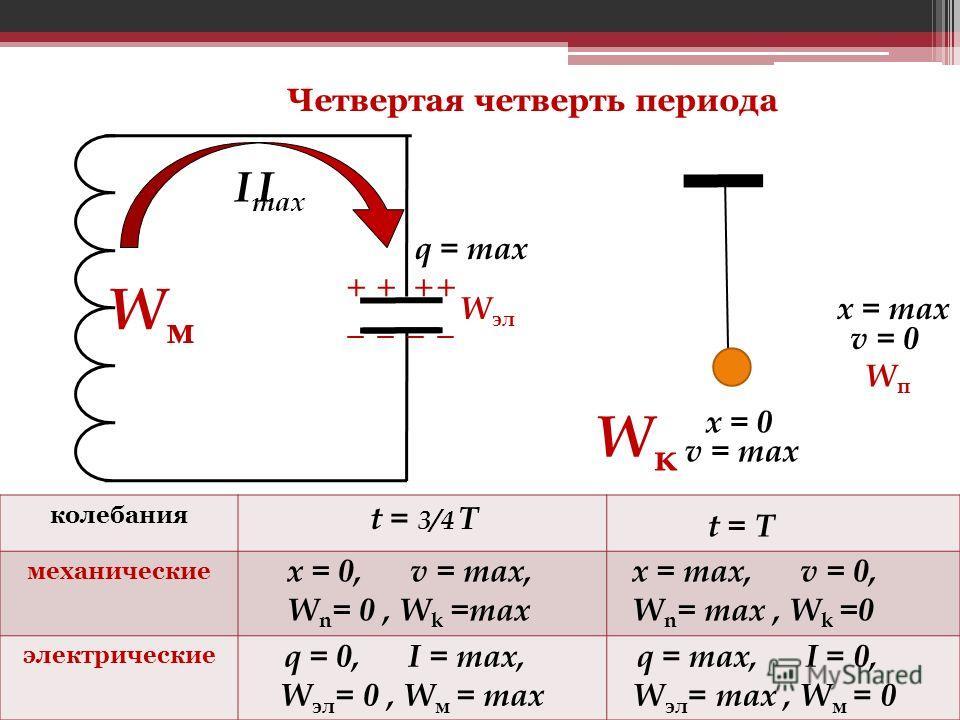 ____ ++++ I max I W эл WмWм q = тах x = 0 x = max WкWк WпWп v = max v = 0 Четвертая четверть периода колебания механические электрические t = 3/4 Т x = 0, v = max, W n = 0, W k =max q = 0, I = max, W эл = 0, W м = max t = Т x = max, v = 0, W n = max,